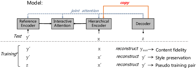 Figure 3 for Learning to Select Bi-Aspect Information for Document-Scale Text Content Manipulation