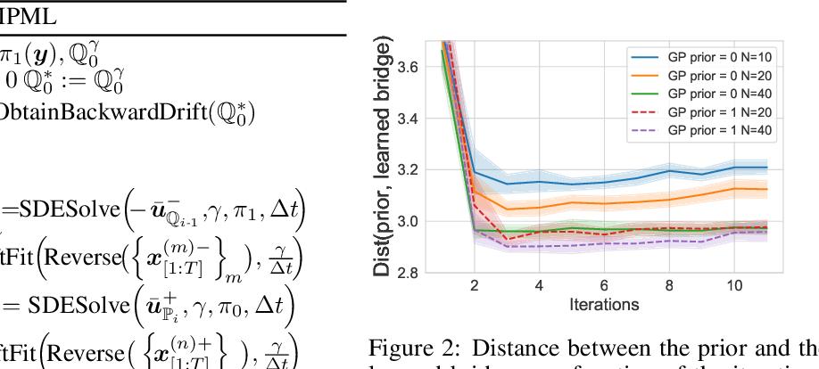 Figure 3 for Solving Schrödinger Bridges via Maximum Likelihood