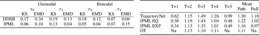 Figure 2 for Solving Schrödinger Bridges via Maximum Likelihood