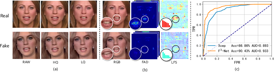 Figure 1 for Thinking in Frequency: Face Forgery Detection by Mining Frequency-aware Clues