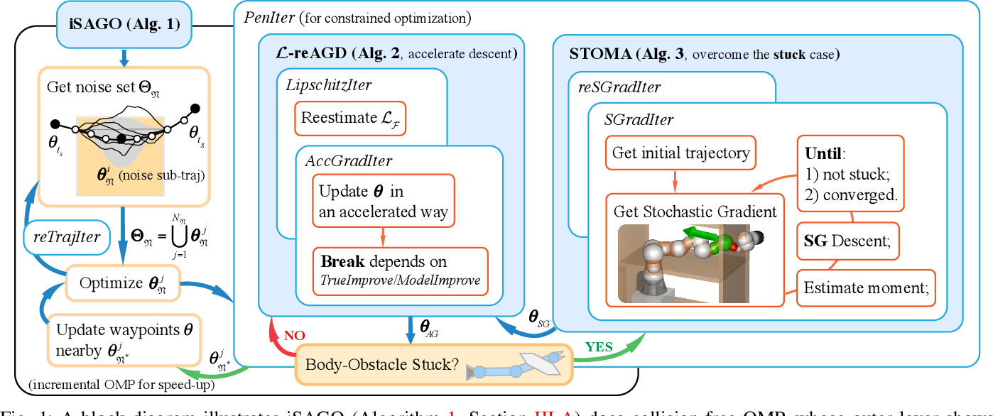 Figure 1 for Incrementally Stochastic and Accelerated Gradient Information mixed Optimization for Manipulator Motion Planning