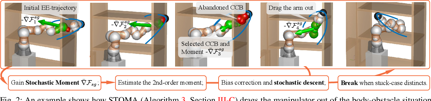 Figure 2 for Incrementally Stochastic and Accelerated Gradient Information mixed Optimization for Manipulator Motion Planning