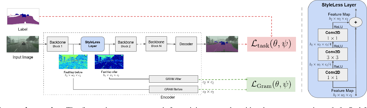 Figure 2 for StyleLess layer: Improving robustness for real-world driving