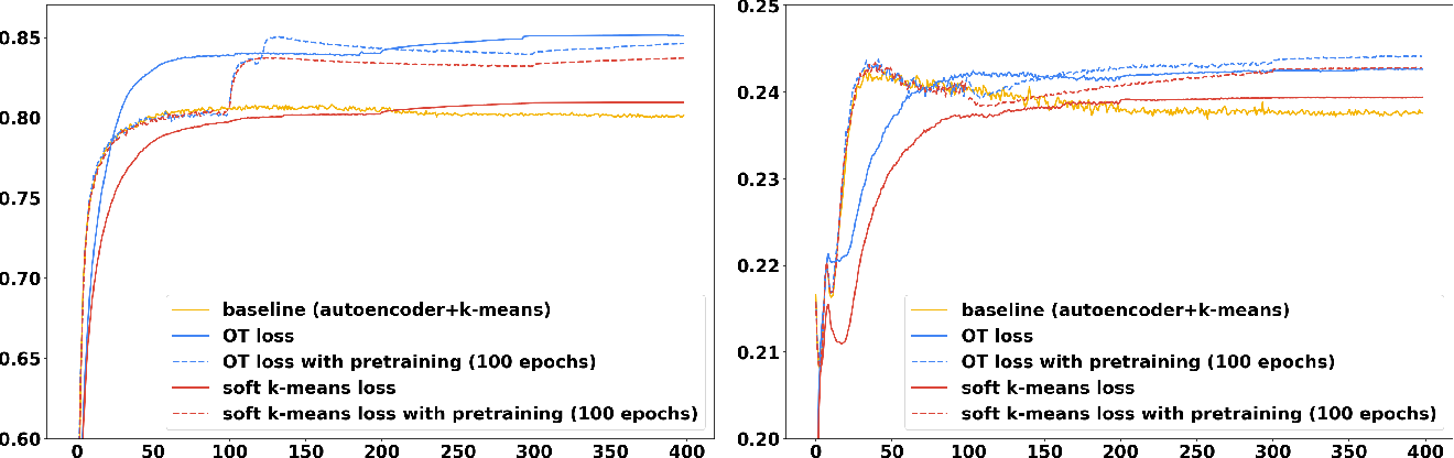 Figure 1 for Differentiable Deep Clustering with Cluster Size Constraints