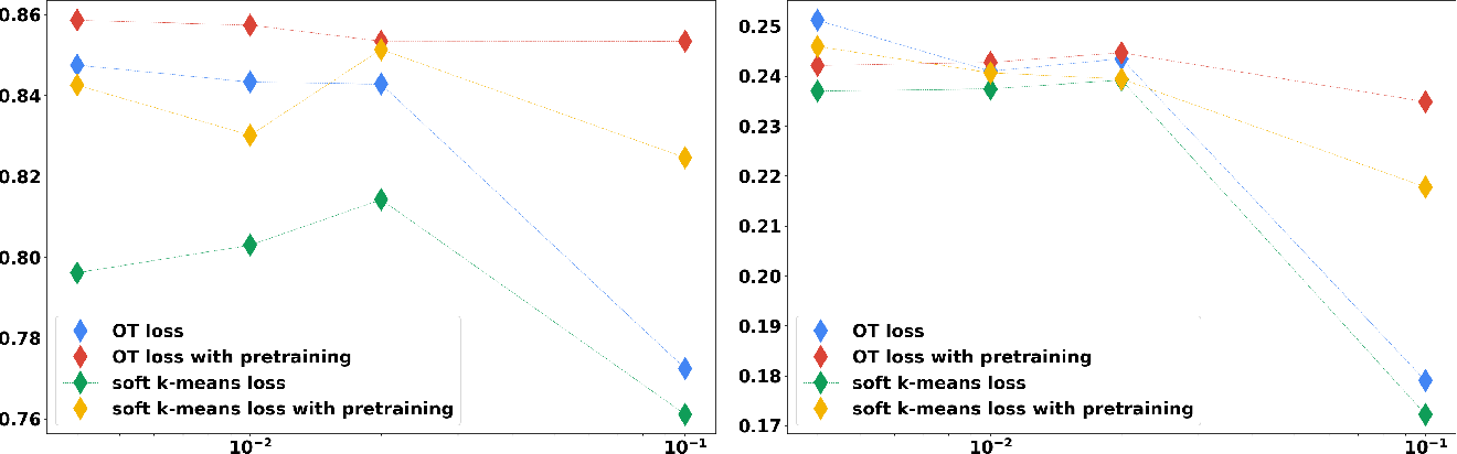 Figure 3 for Differentiable Deep Clustering with Cluster Size Constraints