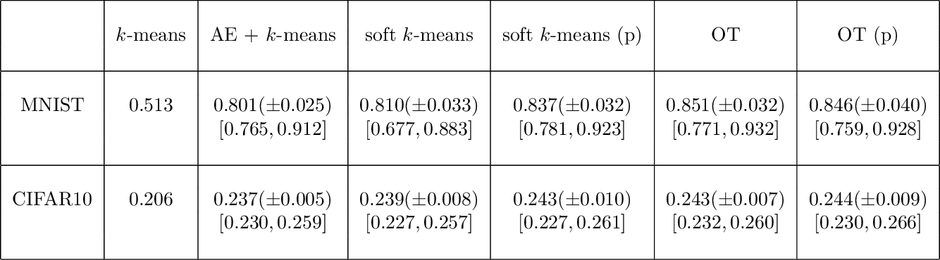 Figure 2 for Differentiable Deep Clustering with Cluster Size Constraints