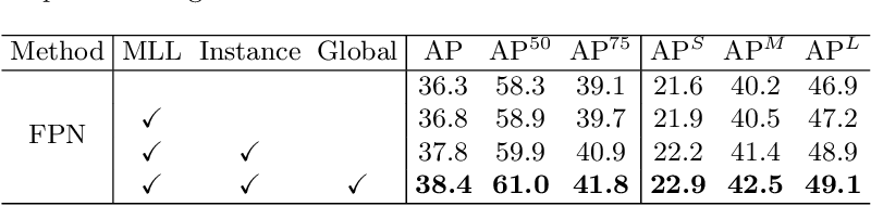 Figure 4 for Hierarchical Context Embedding for Region-based Object Detection