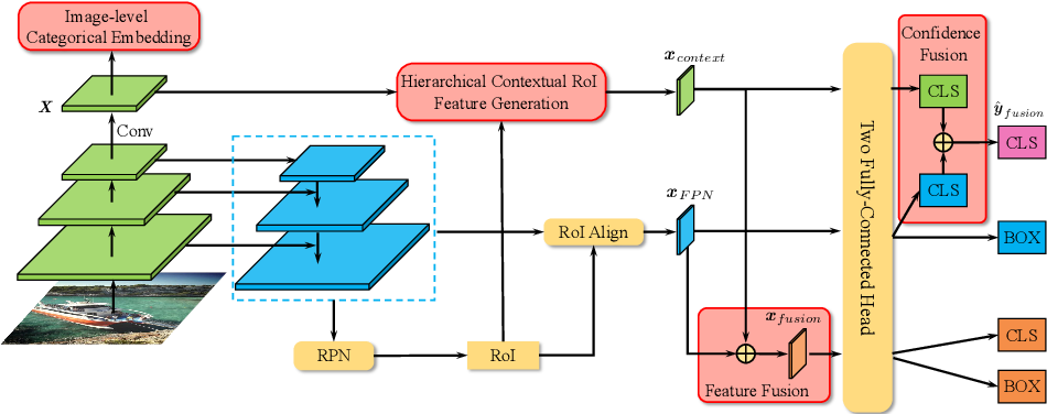 Figure 3 for Hierarchical Context Embedding for Region-based Object Detection