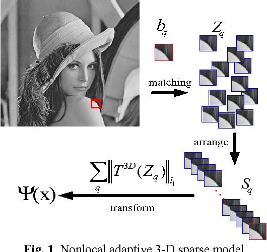 Figure 1 for High Quality Image Interpolation via Local Autoregressive and Nonlocal 3-D Sparse Regularization