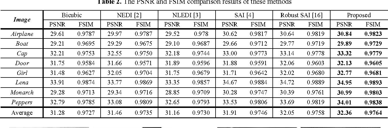 Figure 4 for High Quality Image Interpolation via Local Autoregressive and Nonlocal 3-D Sparse Regularization