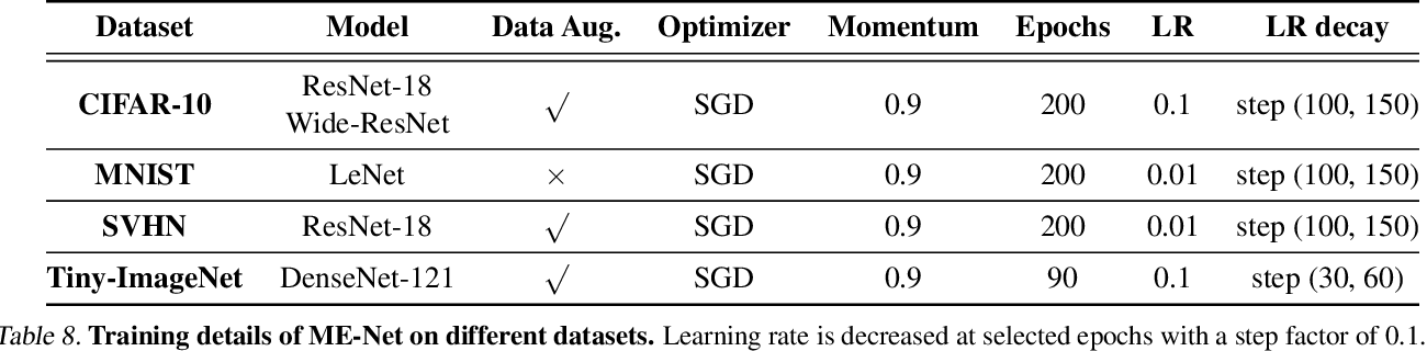 Figure 2 for ME-Net: Towards Effective Adversarial Robustness with Matrix Estimation