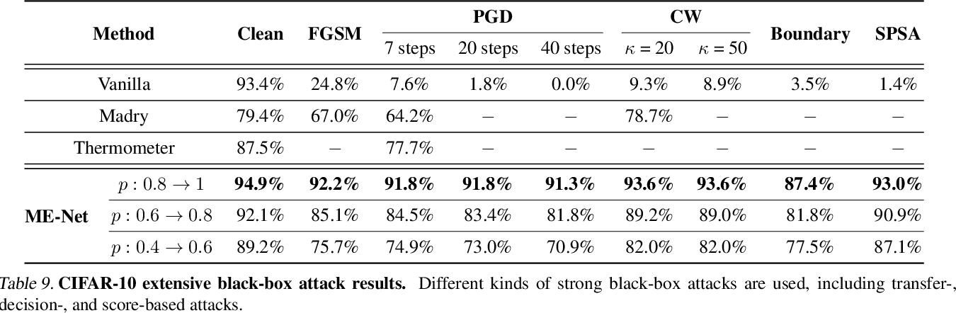 Figure 4 for ME-Net: Towards Effective Adversarial Robustness with Matrix Estimation
