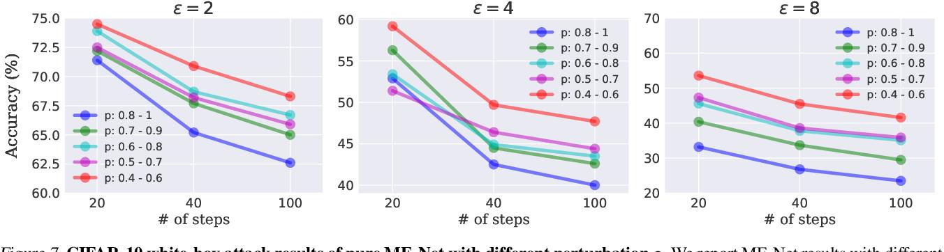 Figure 1 for ME-Net: Towards Effective Adversarial Robustness with Matrix Estimation