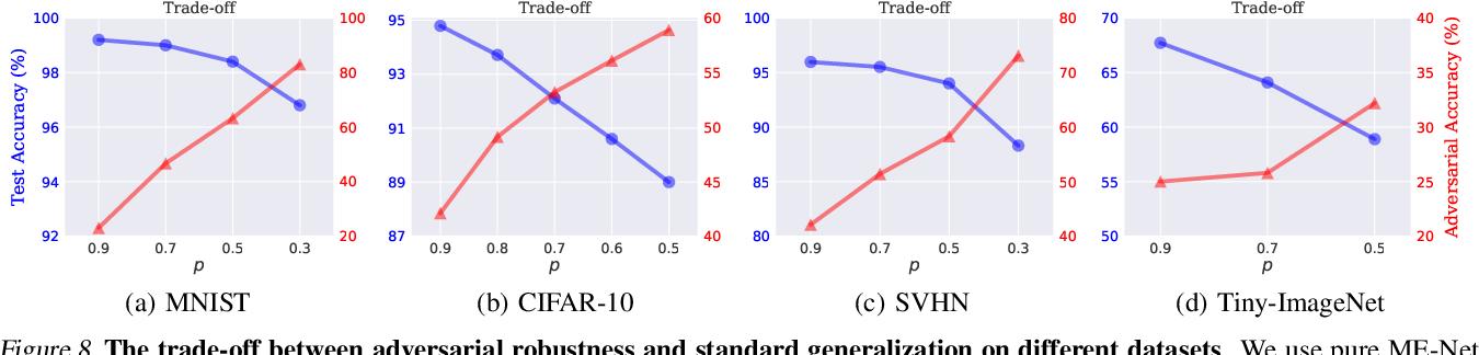 Figure 3 for ME-Net: Towards Effective Adversarial Robustness with Matrix Estimation