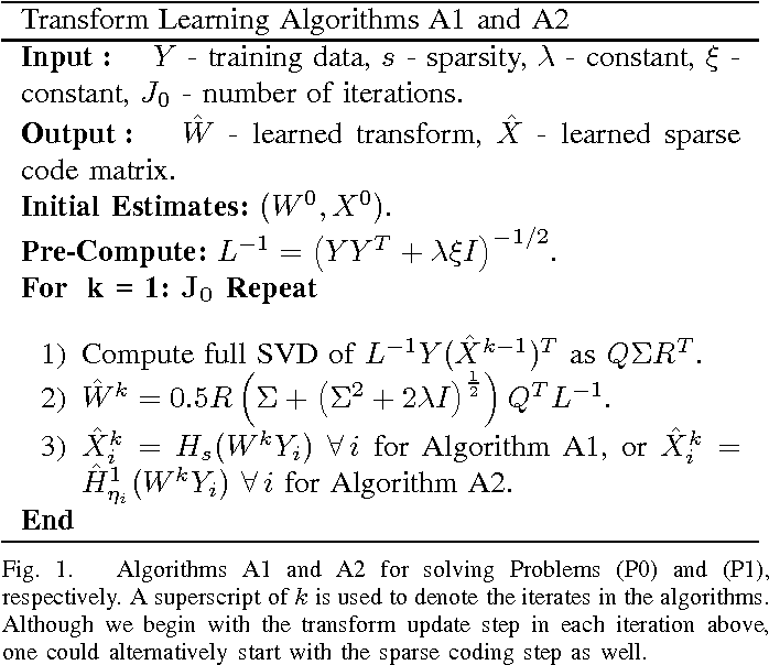 Figure 1 for $\ell_0$ Sparsifying Transform Learning with Efficient Optimal Updates and Convergence Guarantees