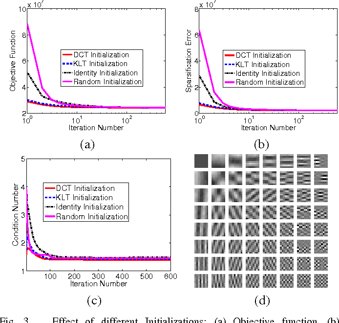 Figure 3 for $\ell_0$ Sparsifying Transform Learning with Efficient Optimal Updates and Convergence Guarantees