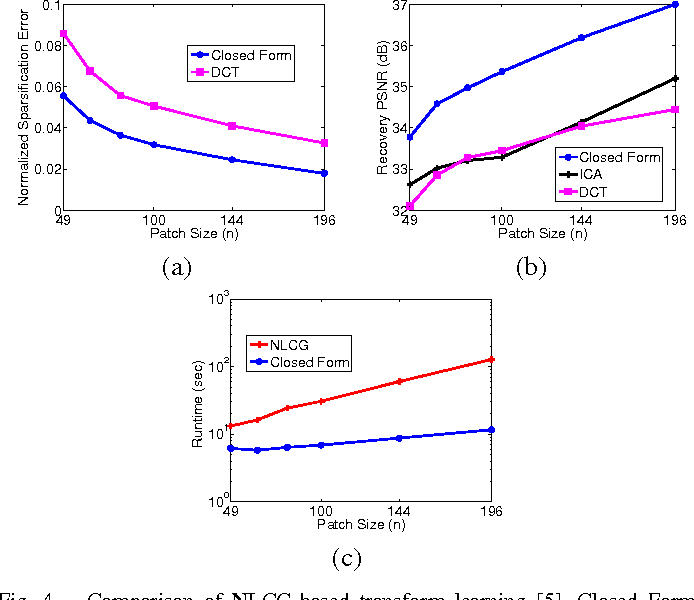 Figure 4 for $\ell_0$ Sparsifying Transform Learning with Efficient Optimal Updates and Convergence Guarantees