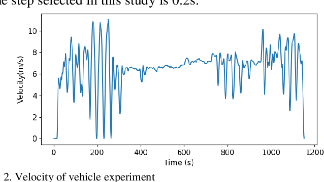 Figure 2 for Hybrid Car-Following Strategy based on Deep Deterministic Policy Gradient and Cooperative Adaptive Cruise Control