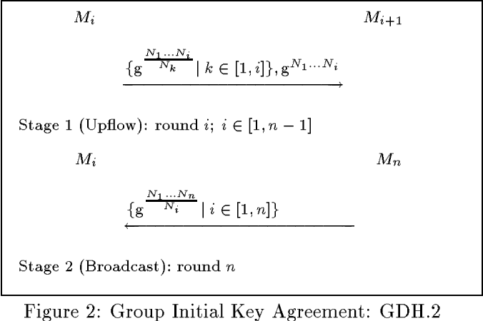 Cliques A New Approach To Group Key Agreement Semantic Scholar