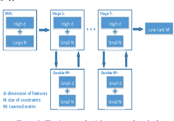 Figure 3 for Fine-Grained Visual Categorization via Multi-stage Metric Learning