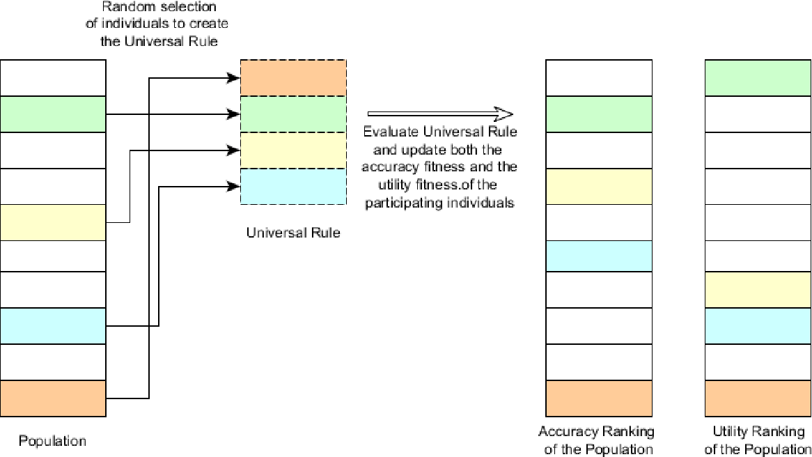 Figure 3 for Universal Rules for Fooling Deep Neural Networks based Text Classification