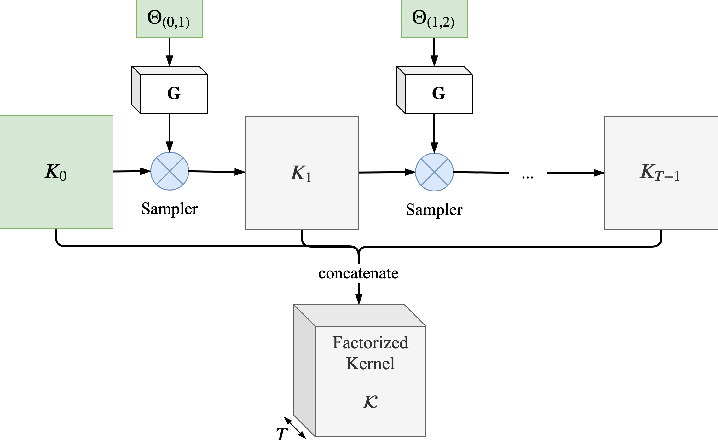 Figure 1 for Temporal Factorization of 3D Convolutional Kernels
