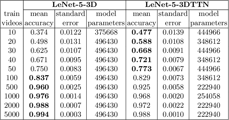 Figure 4 for Temporal Factorization of 3D Convolutional Kernels
