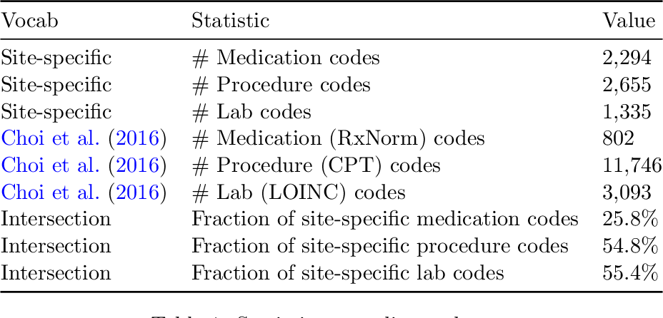 Figure 2 for Knowledge Base Completion for Constructing Problem-Oriented Medical Records