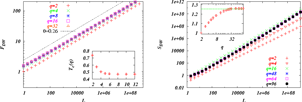 Fig. 2 – Left: Domain wall free energy of the q-states model at T = 0.01 for different q and the 0.26 slope. In inset Tc(q) converges fastly to ≈ 0.47. Right: Interfacial entropy at T = 0.01, notice the non monotonic effect; convergence is reached for q > 40 . In inset the entropy exponent converges to ≈ 1.26 (entropy was computed using δT = 10−11).