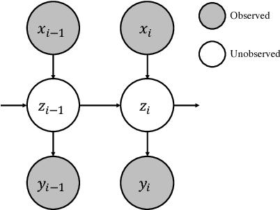 Figure 3 for Unsupervised Learning of Interpretable Dialog Models