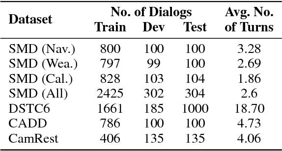 Figure 2 for Unsupervised Learning of Interpretable Dialog Models
