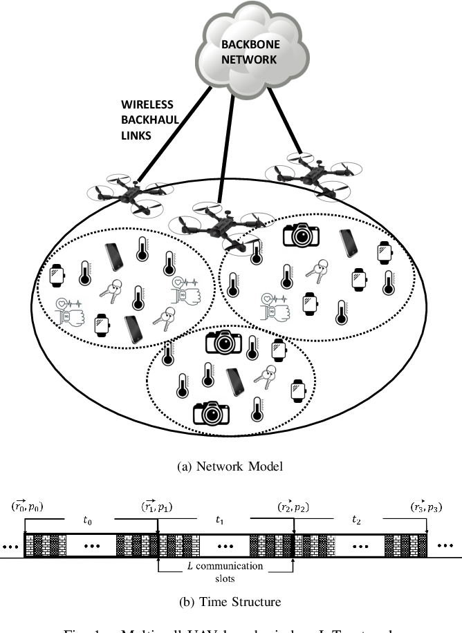 Figure 1 for Constrained Deep Reinforcement Learning for Energy Sustainable Multi-UAV based Random Access IoT Networks with NOMA