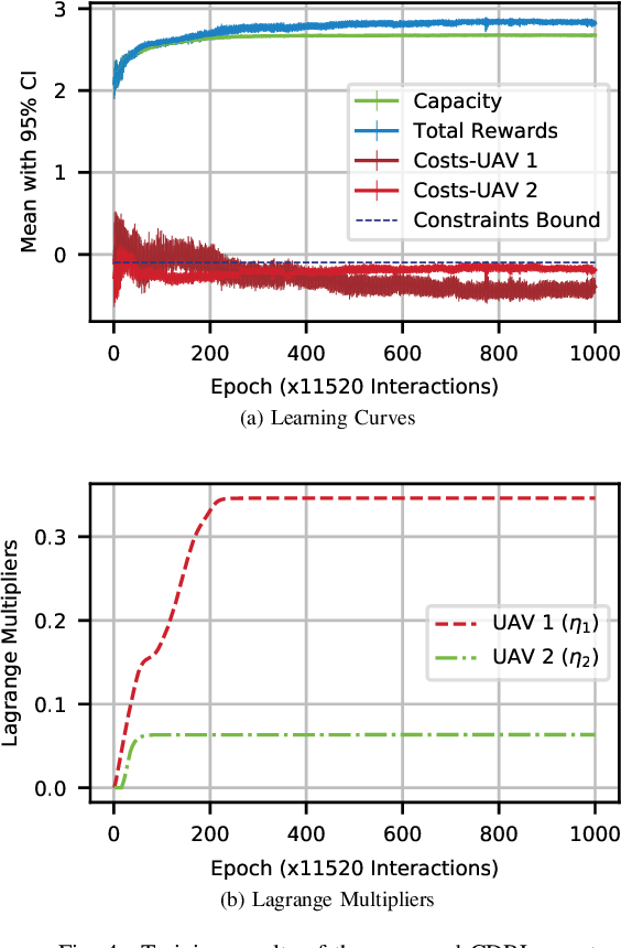Figure 4 for Constrained Deep Reinforcement Learning for Energy Sustainable Multi-UAV based Random Access IoT Networks with NOMA