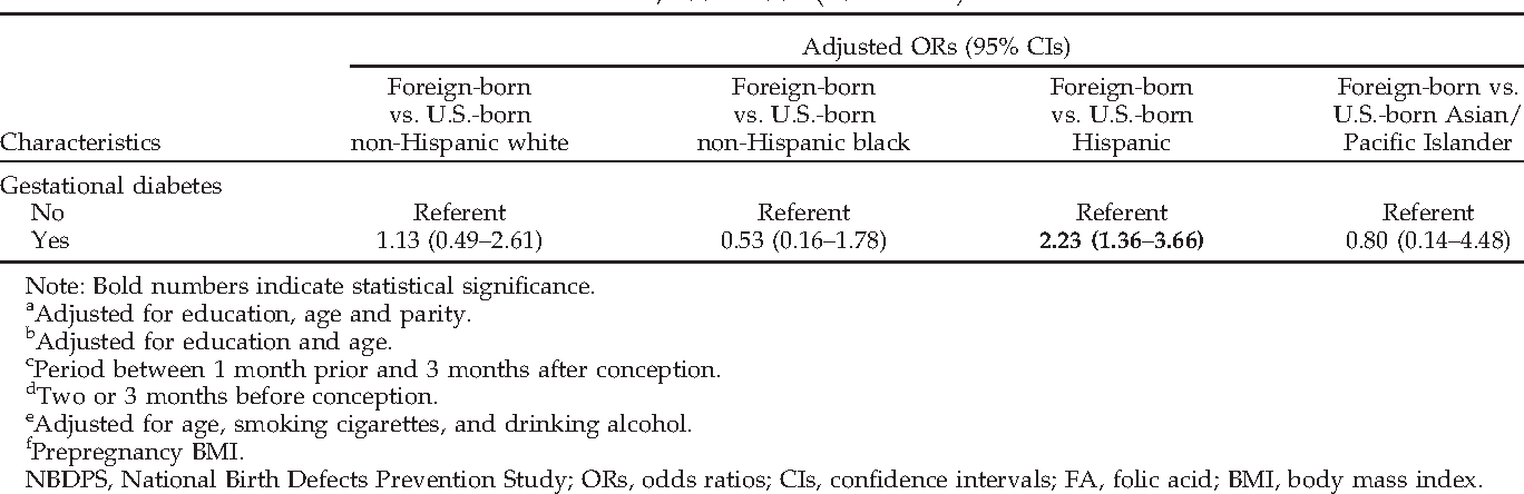 Mothers Birthplace Risk Factor For >> Table 3 From Do Foreign And U S Born Mothers Across Racial Ethnic