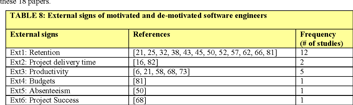TABLE 8: External signs of motivated and de-motivated software engineers