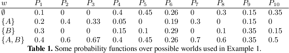 Figure 2 for Polynomial-time Updates of Epistemic States in a Fragment of Probabilistic Epistemic Argumentation (Technical Report)