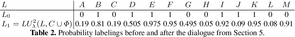 Figure 4 for Polynomial-time Updates of Epistemic States in a Fragment of Probabilistic Epistemic Argumentation (Technical Report)