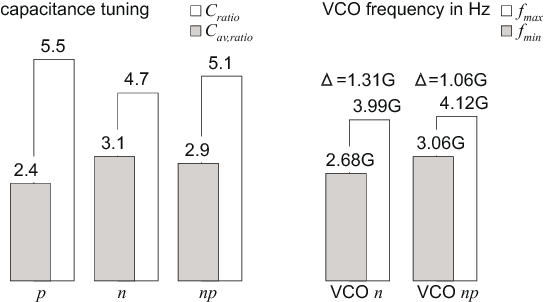 Influence of the MOS varactor gate doping on the performance