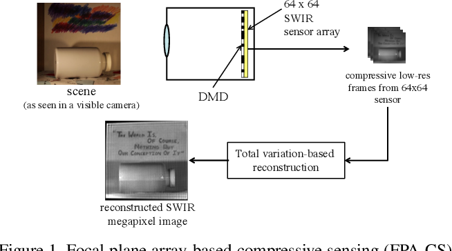 Figure 1 for FPA-CS: Focal Plane Array-based Compressive Imaging in Short-wave Infrared