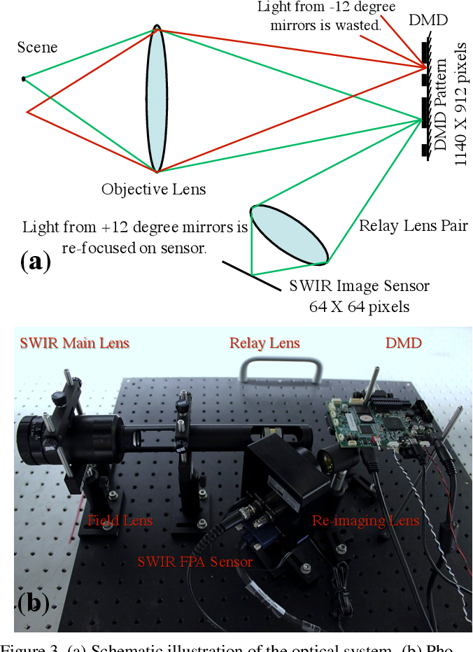 Figure 3 for FPA-CS: Focal Plane Array-based Compressive Imaging in Short-wave Infrared