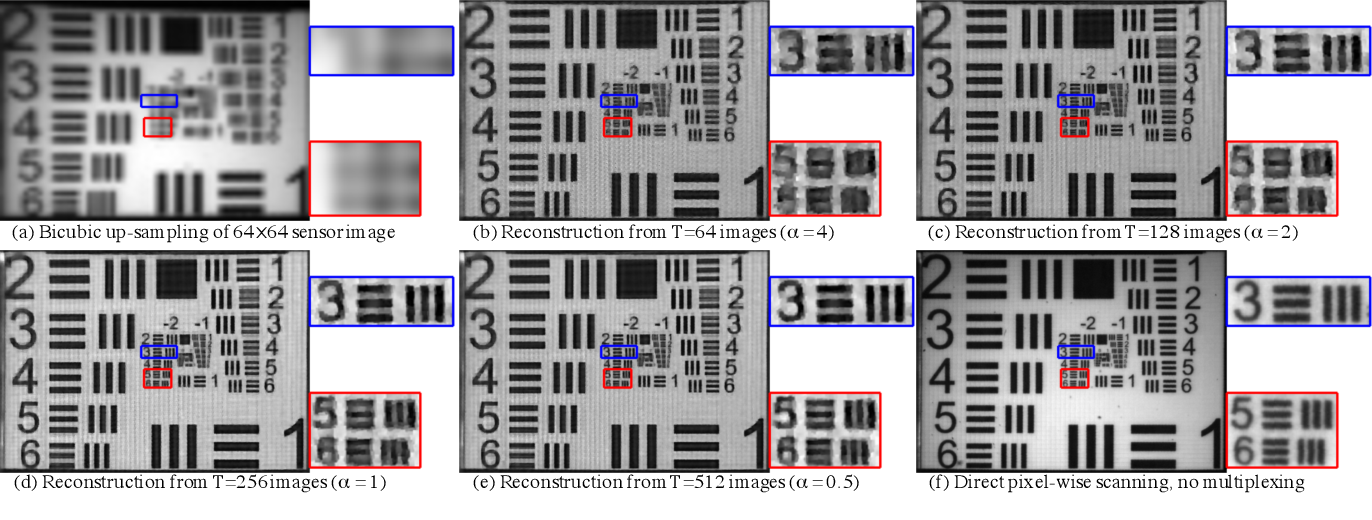 Figure 4 for FPA-CS: Focal Plane Array-based Compressive Imaging in Short-wave Infrared