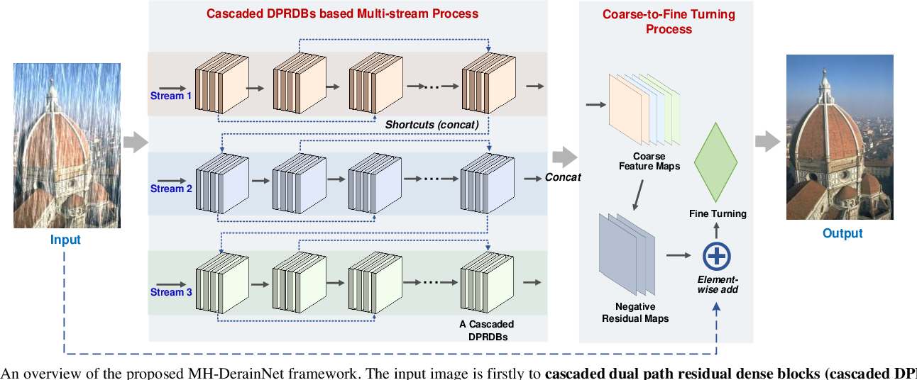 Figure 2 for A Coarse-to-Fine Multi-stream Hybrid Deraining Network for Single Image Deraining