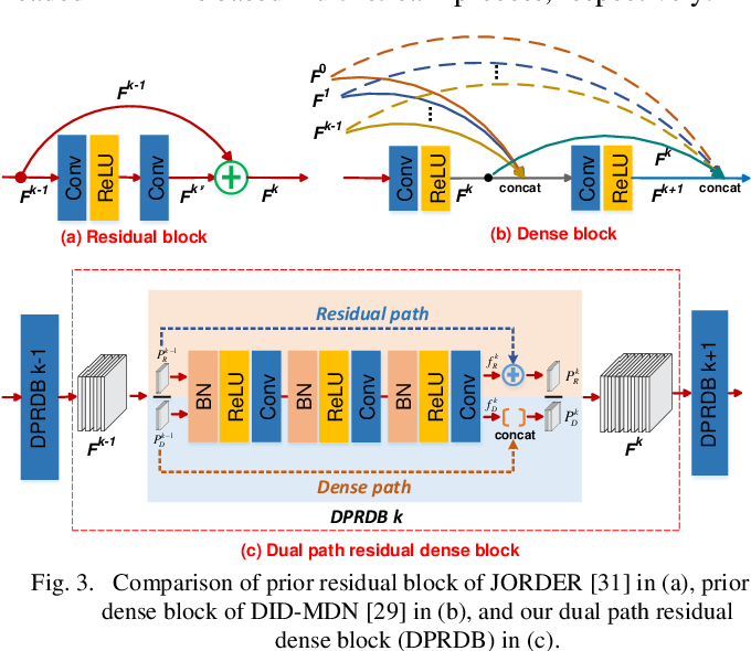 Figure 3 for A Coarse-to-Fine Multi-stream Hybrid Deraining Network for Single Image Deraining