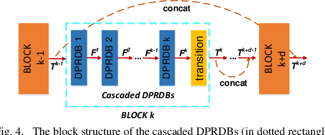 Figure 4 for A Coarse-to-Fine Multi-stream Hybrid Deraining Network for Single Image Deraining