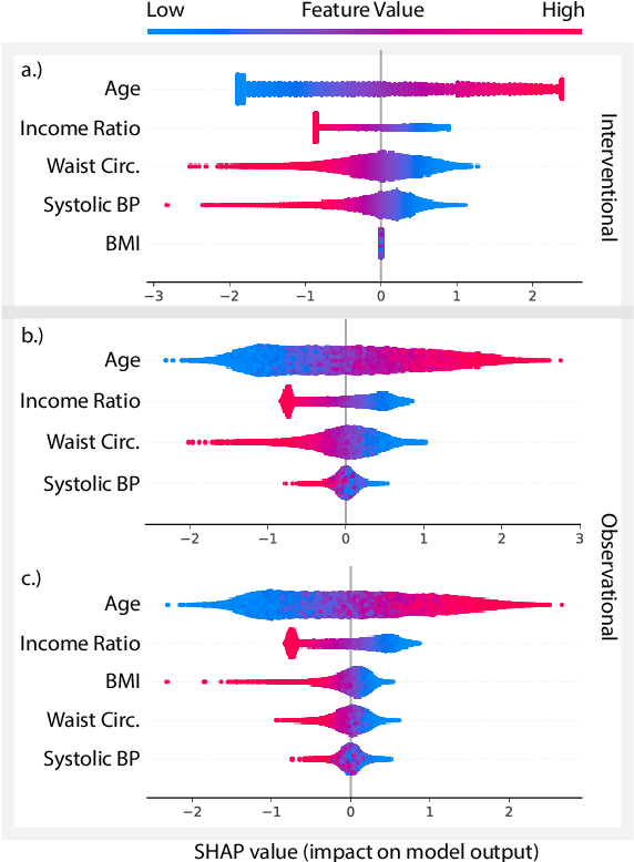 Figure 2 for True to the Model or True to the Data?