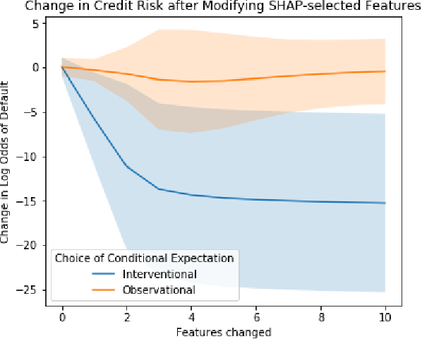 Figure 3 for True to the Model or True to the Data?