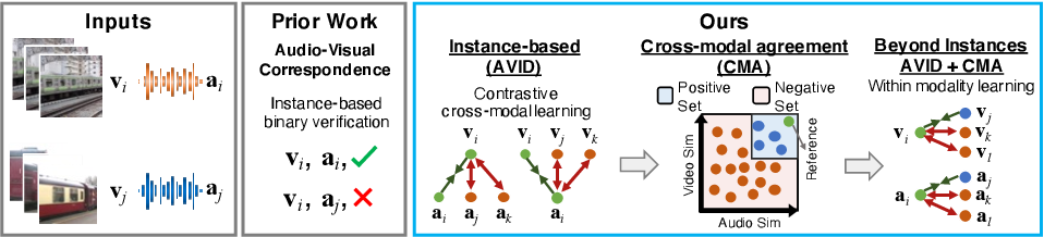 Figure 1 for Audio-Visual Instance Discrimination with Cross-Modal Agreement