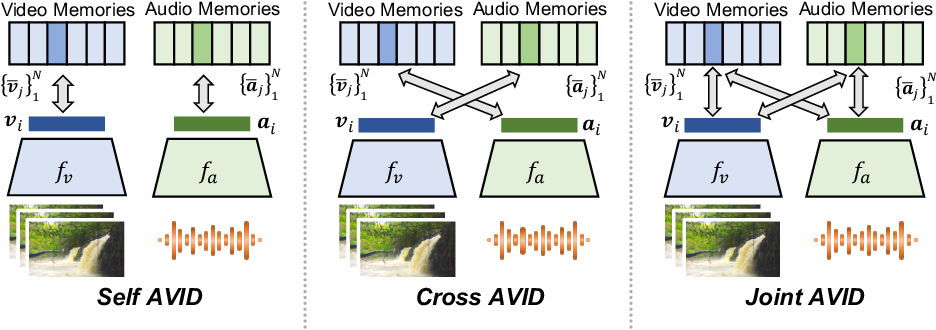 Figure 3 for Audio-Visual Instance Discrimination with Cross-Modal Agreement