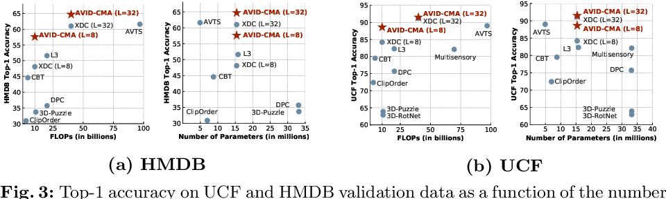 Figure 4 for Audio-Visual Instance Discrimination with Cross-Modal Agreement