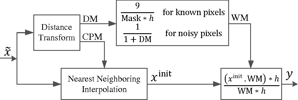 Figure 1 for Real-Time Impulse Noise Suppression from Images Using an Efficient Weighted-Average Filtering